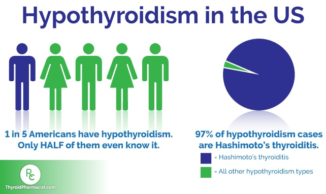 Do You Have Hypothyroidism, Hashimoto's or Both?