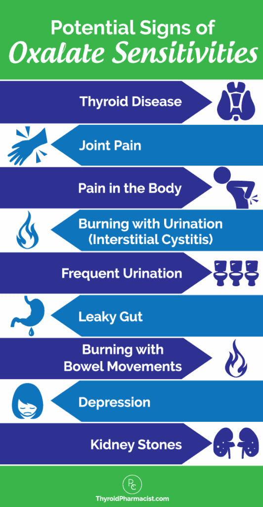 Potential Signs of Oxalate Sensitivity