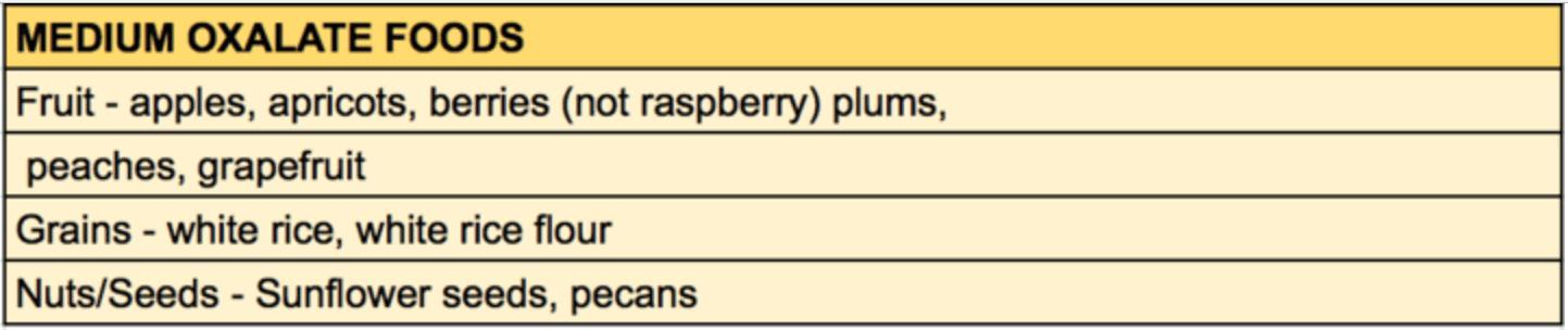 Oxalate Sensitivity Food List