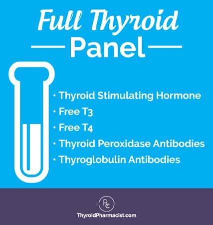 Full Thyroid Panel