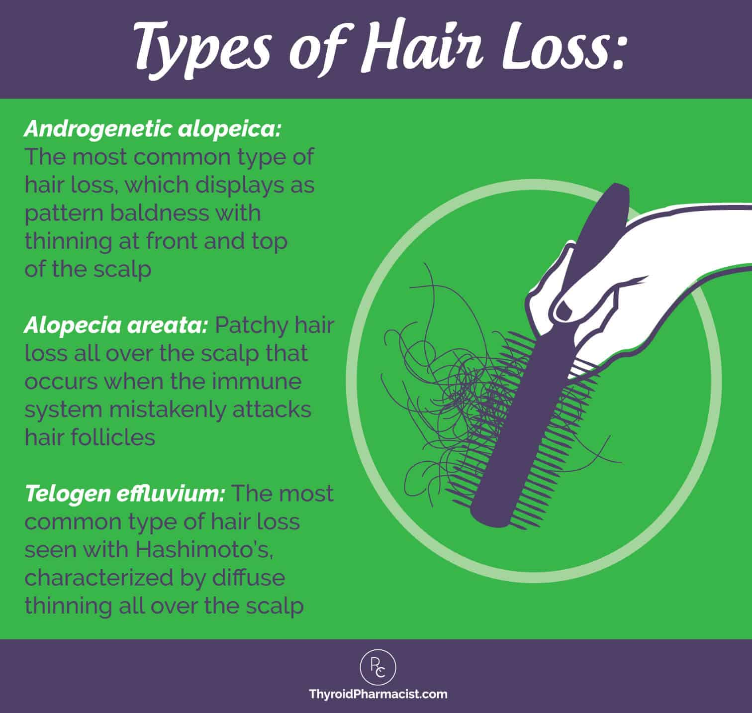 "Androgenetic alopecia is the most common type of hair loss. Usually, we see  this as ""male pattern baldness or even ""female pattern baldness"", with  thinning ..."