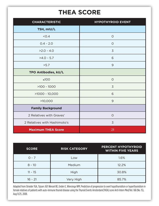 Thyroid Levels Chart 2015
