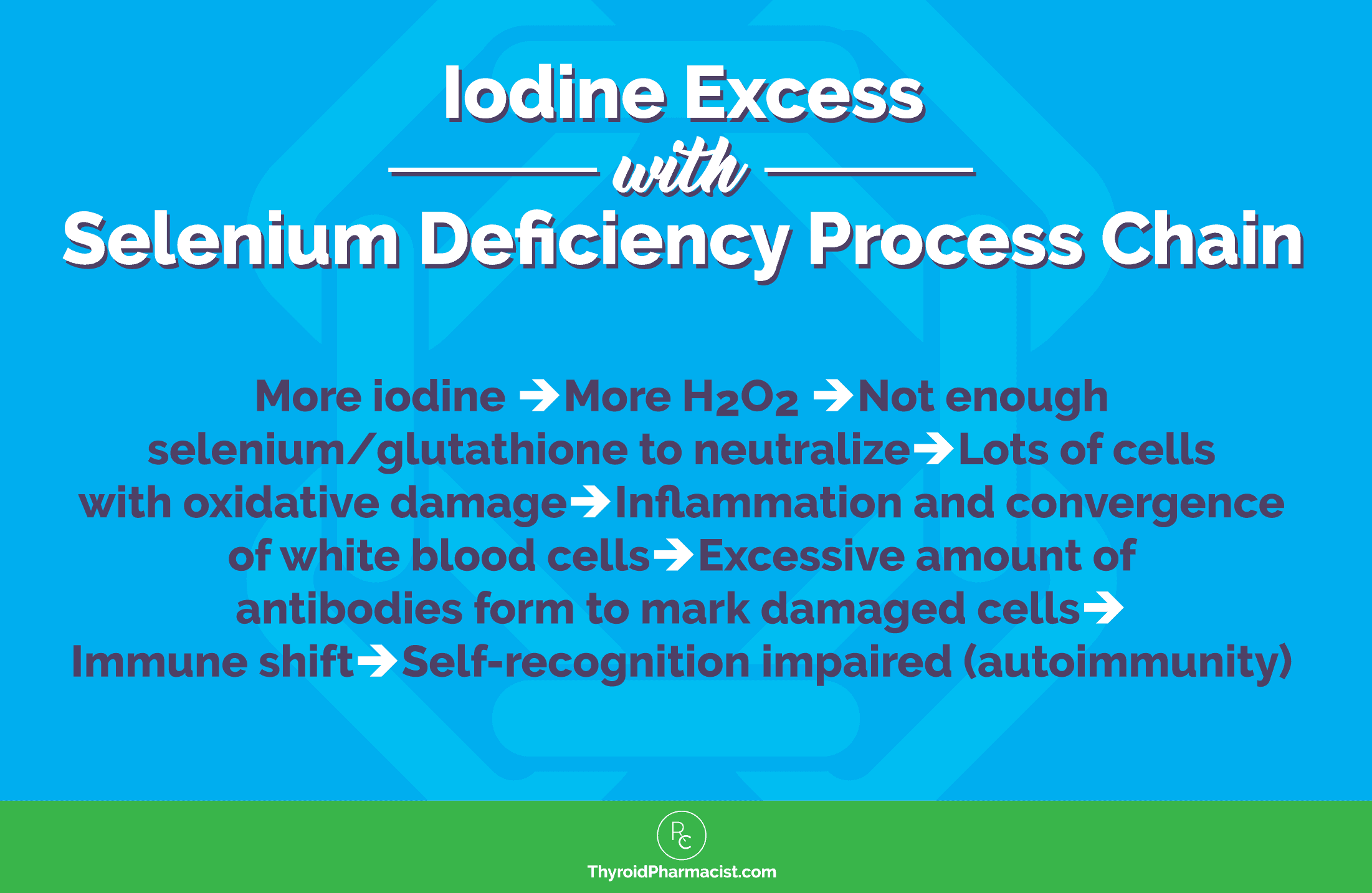 Iodine Excess and Selenium