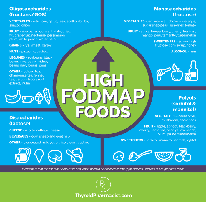 High FODMAP Foods