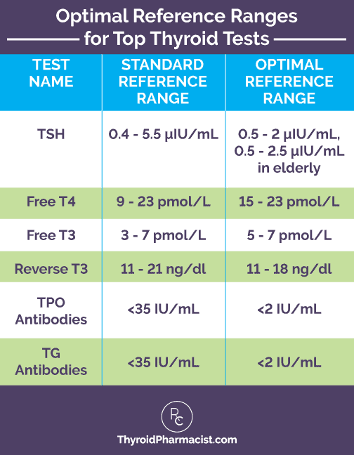 Thyroid Test Ranges