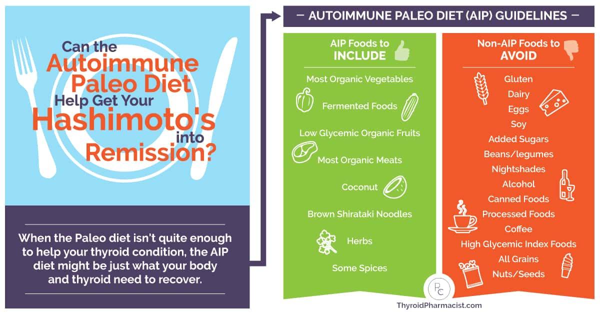 AIP - Autoimmune Paleo Diet