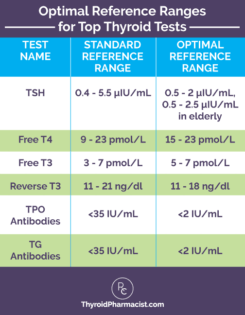 Optimal Thyroid Test Reference Ranges