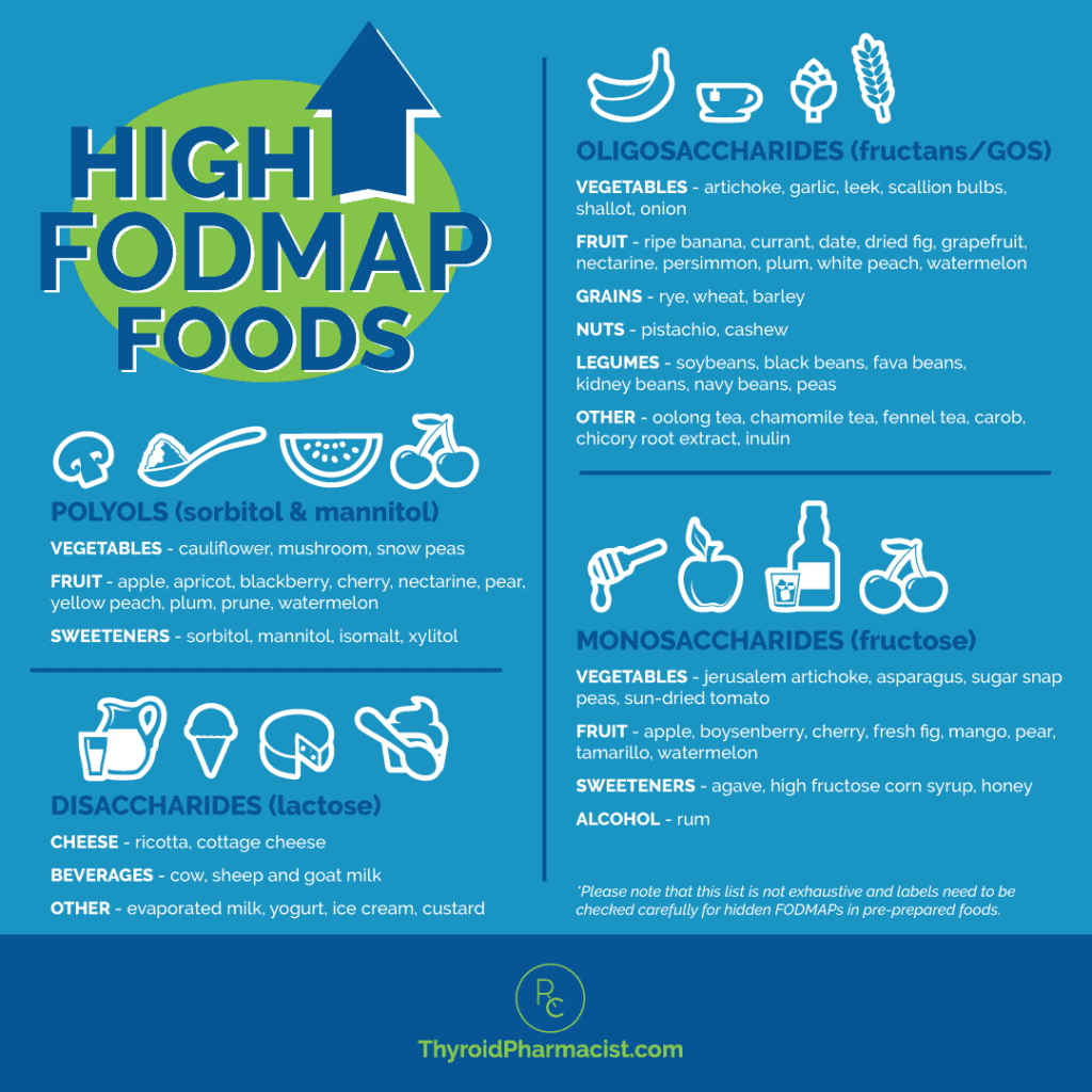 High FODMAP Foods Infographic
