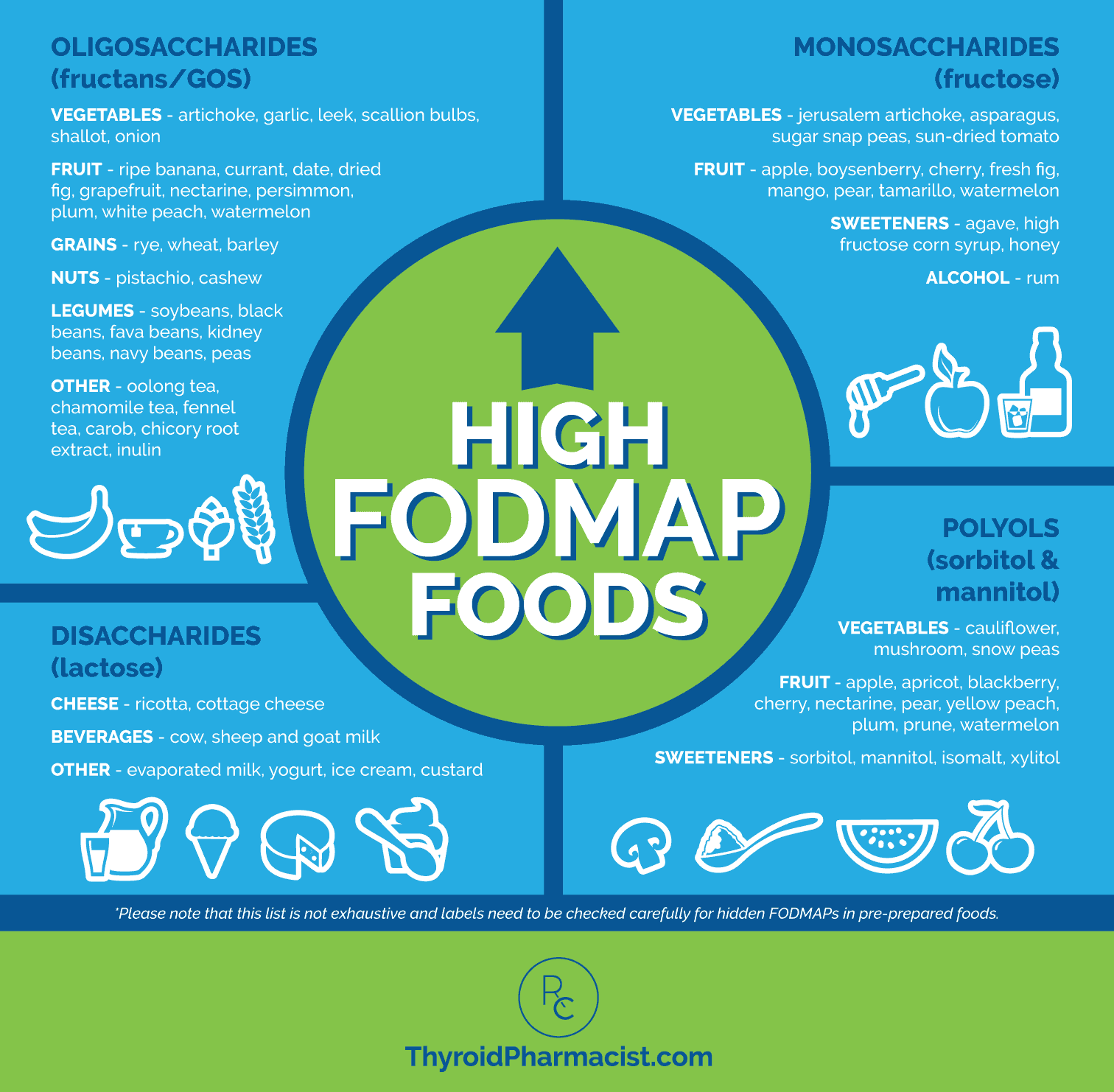 High FODMAP Foods List