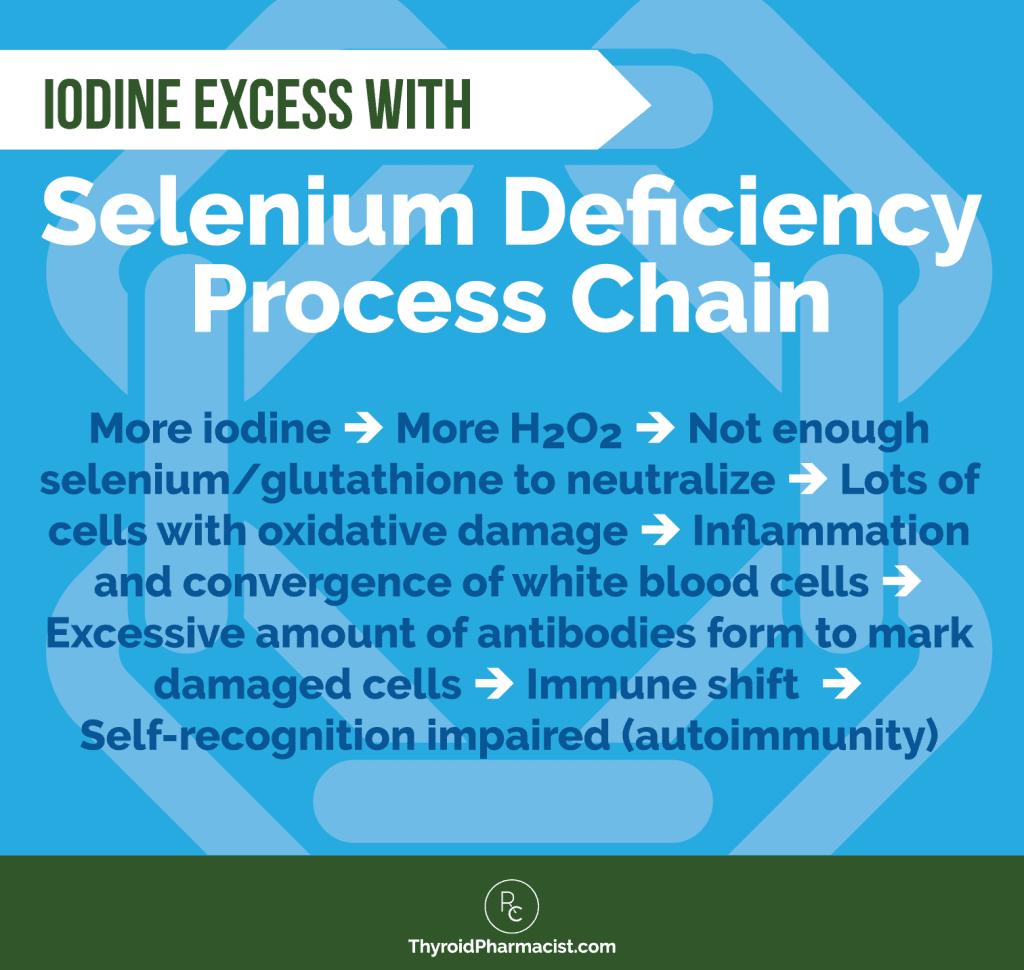 Iodine Excess with Selenium