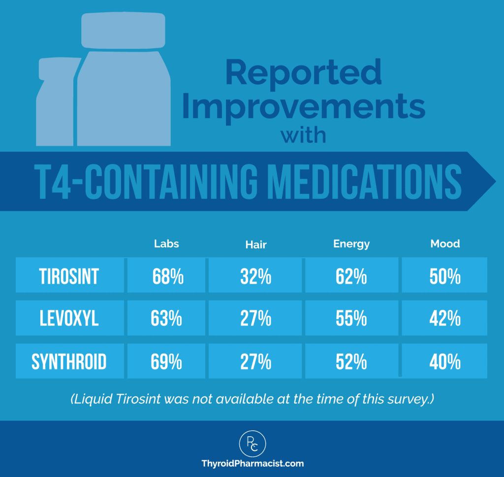 Improvements with T4-Containing Medications - Dr. Izabella Wentz