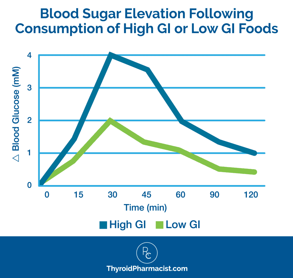 Blood Sugar Elevation Chart Infographic