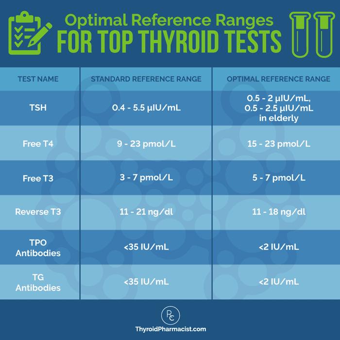 Optimal Reference Ranges for Thyroid Top Thyroid Tests