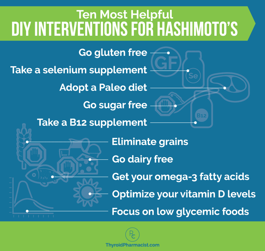 10 Most Helpful DIY Interventions for Hashimoto's Infographic