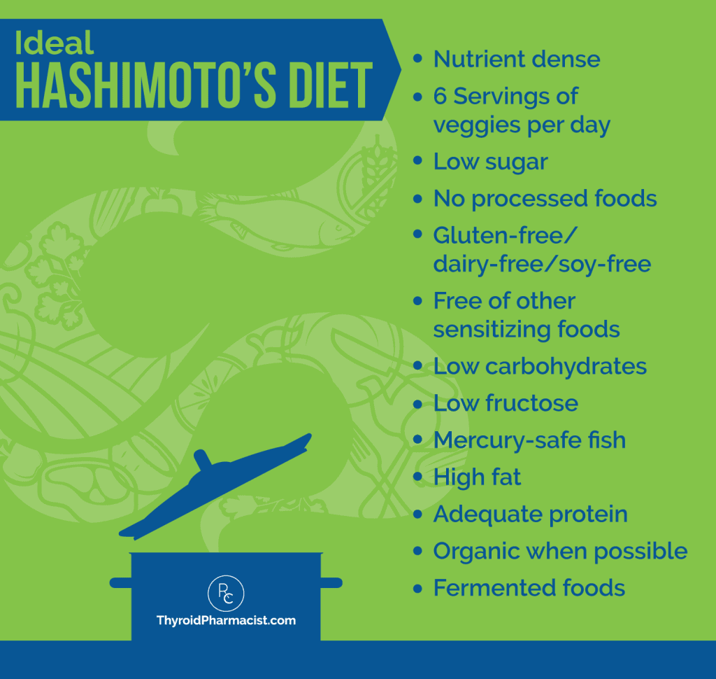 Ideal Hashimoto's Diet Infographic