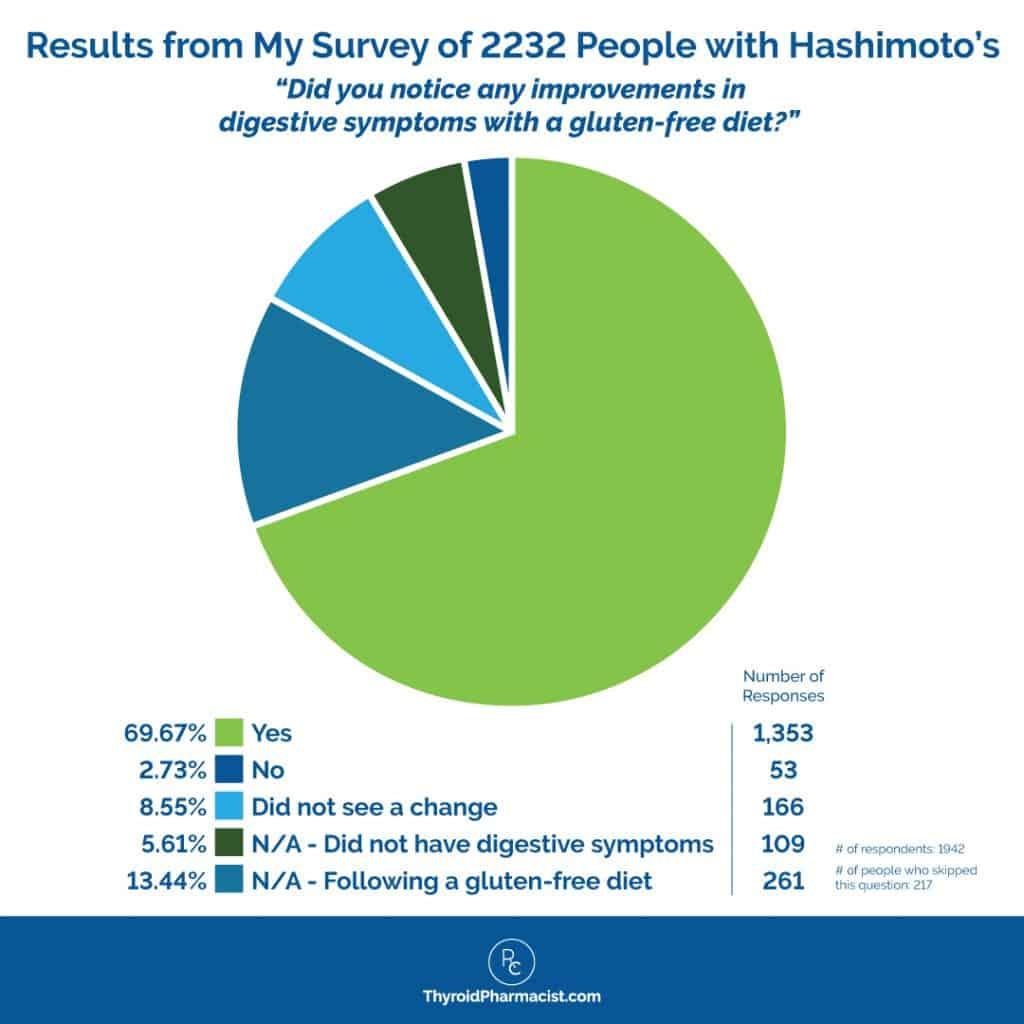 Survey from Gluten Free Diet Infographic
