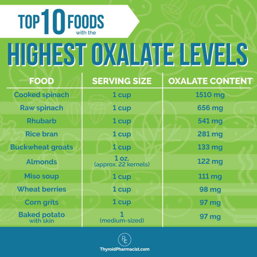 Top 10 Foods with Highest Oxalate Levels Infographic