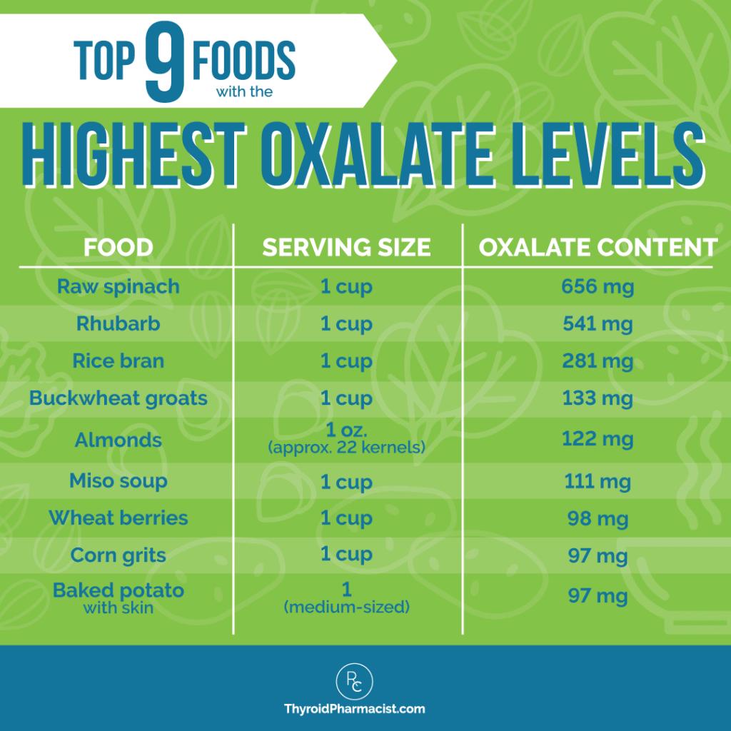 9 Foods Highest in Oxalates