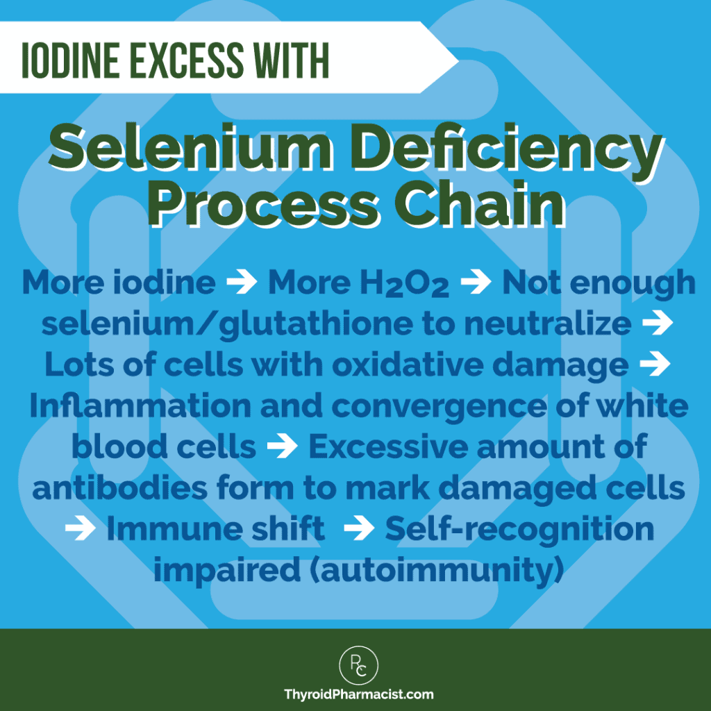 Iodine Excess with Selenium Deficiency Process Chain Infographic