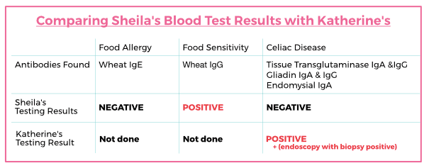Comparing Blood Test Results